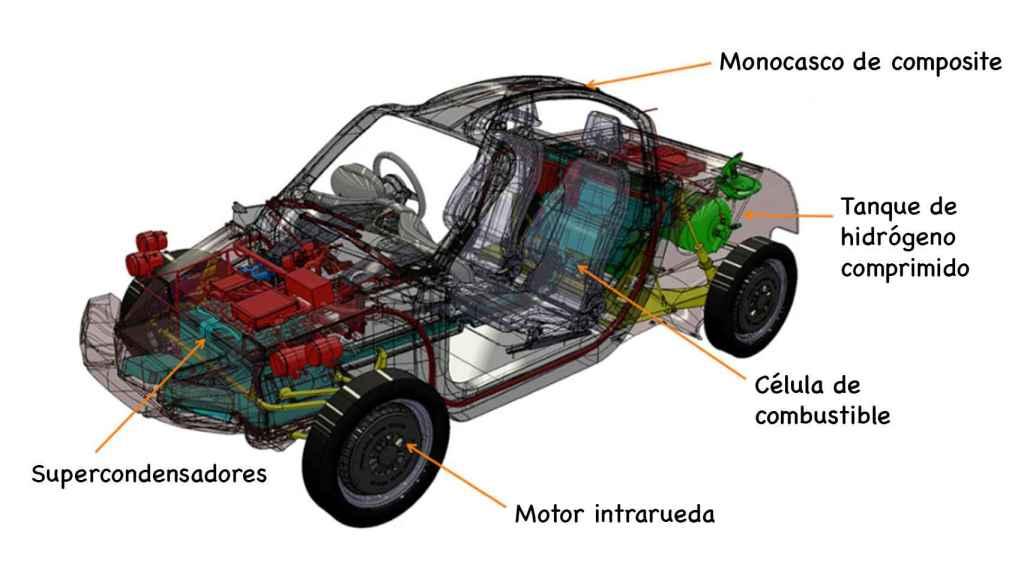 Partes del coche de hidrógeno.