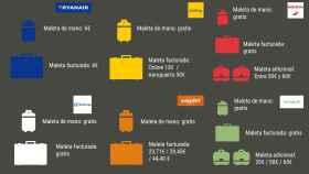 Gráfico comparativo con los precios en las diferentes aerolíneas.