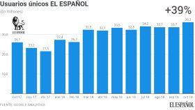 Evolución de los usuarios únicos de EL ESPAÑOL en los últimos trece meses.