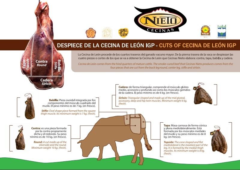 Cecinas-Nieto_despiece1