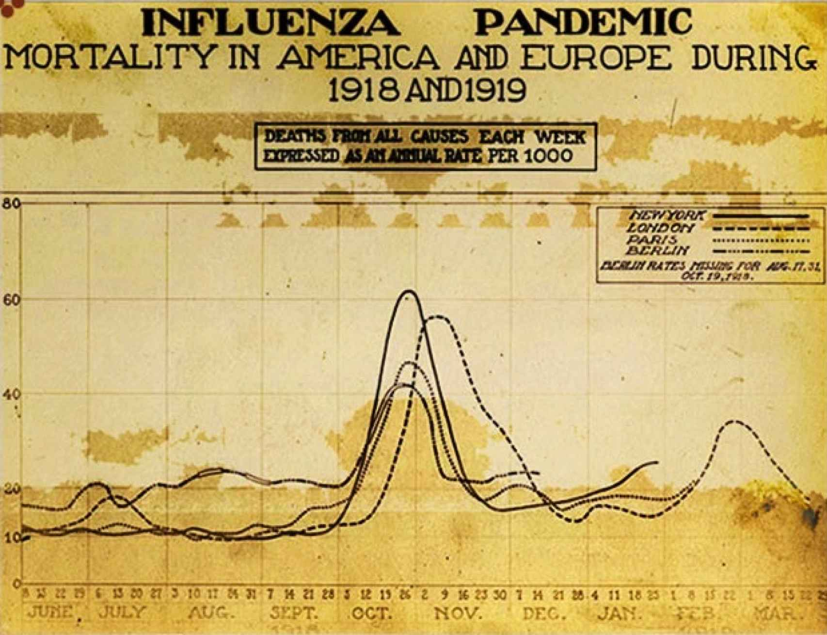 Gráfica de mortalidad de la gripe española en América y Europa.