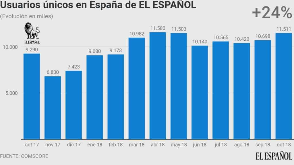 Evolución anual de los usuarios únicos de EL ESPAÑOL, según Comscore.