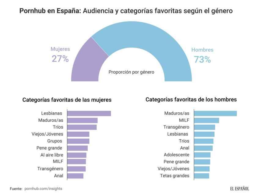 Ganbang o doble penetración son búsquedas mucho más populares en mujeres que en hombres