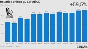 Evolución anual de usuarios únicos de EL ESPAÑOL.