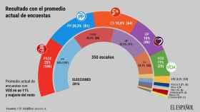 Vox sacaría hoy 25 escaños en el Congreso pero Sánchez seguiría en la Moncloa