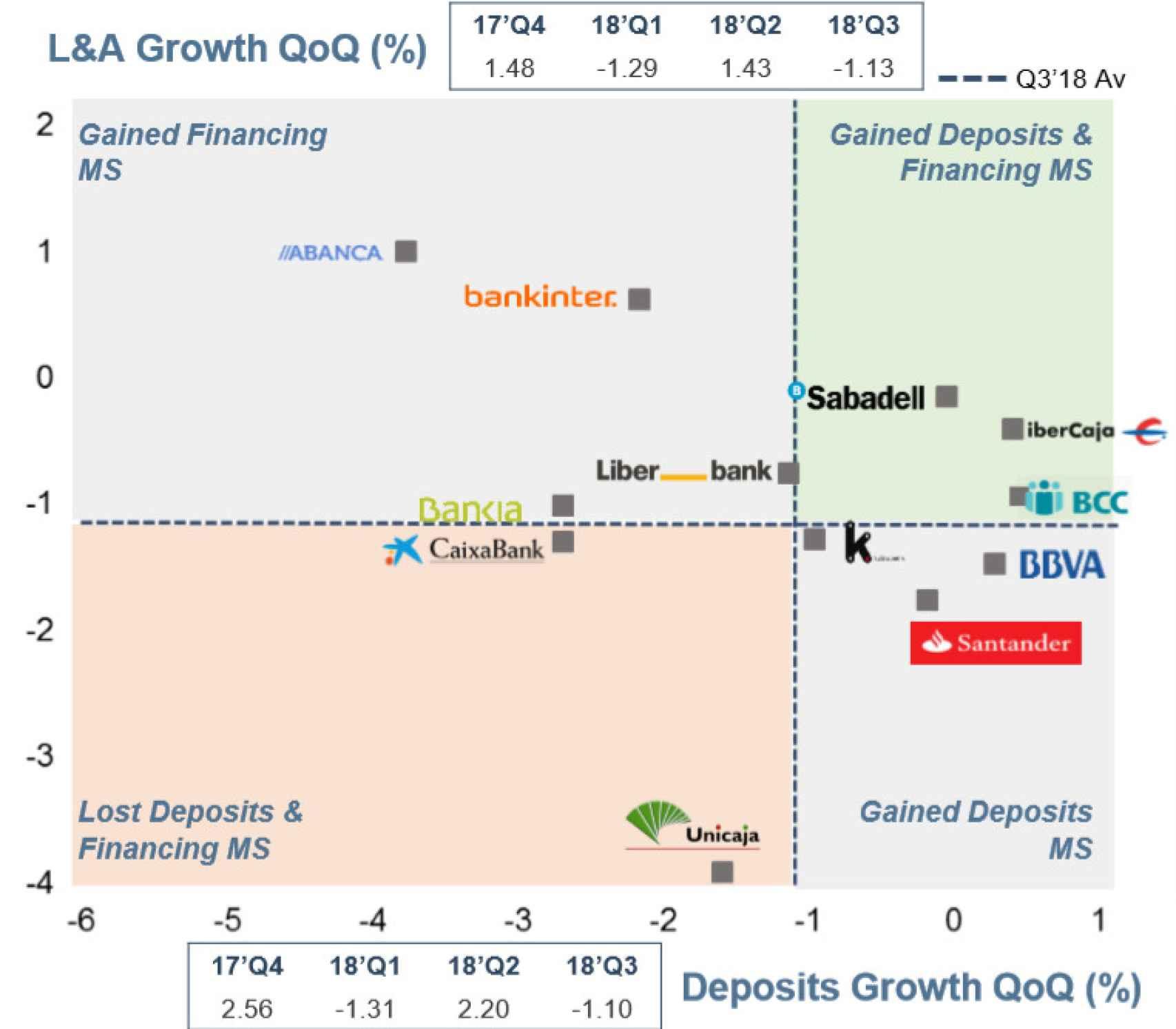 Gráfico elaborado por Álvarez & Marsal sobre la ganancia de préstamos y depósitos de la banca.