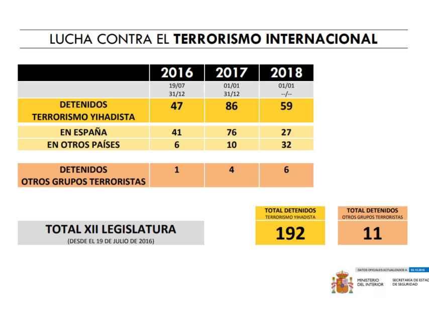 Estadísticas de detenciones por actividades yihadistas en España, actualizado en diciembre de 2018.