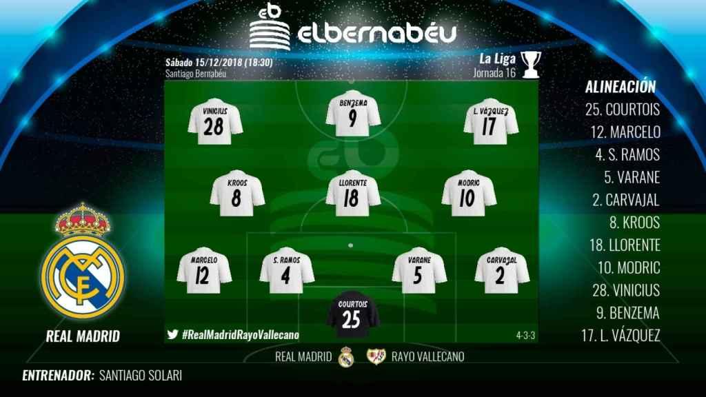 Alineación Real Madrid - Rayo Vallecano