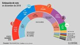 Estimación del voto en diciembre de 2018.