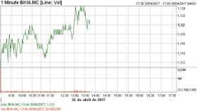 Bankia esquiva la presión de inversores cortos y díscolos en máximos anuales
