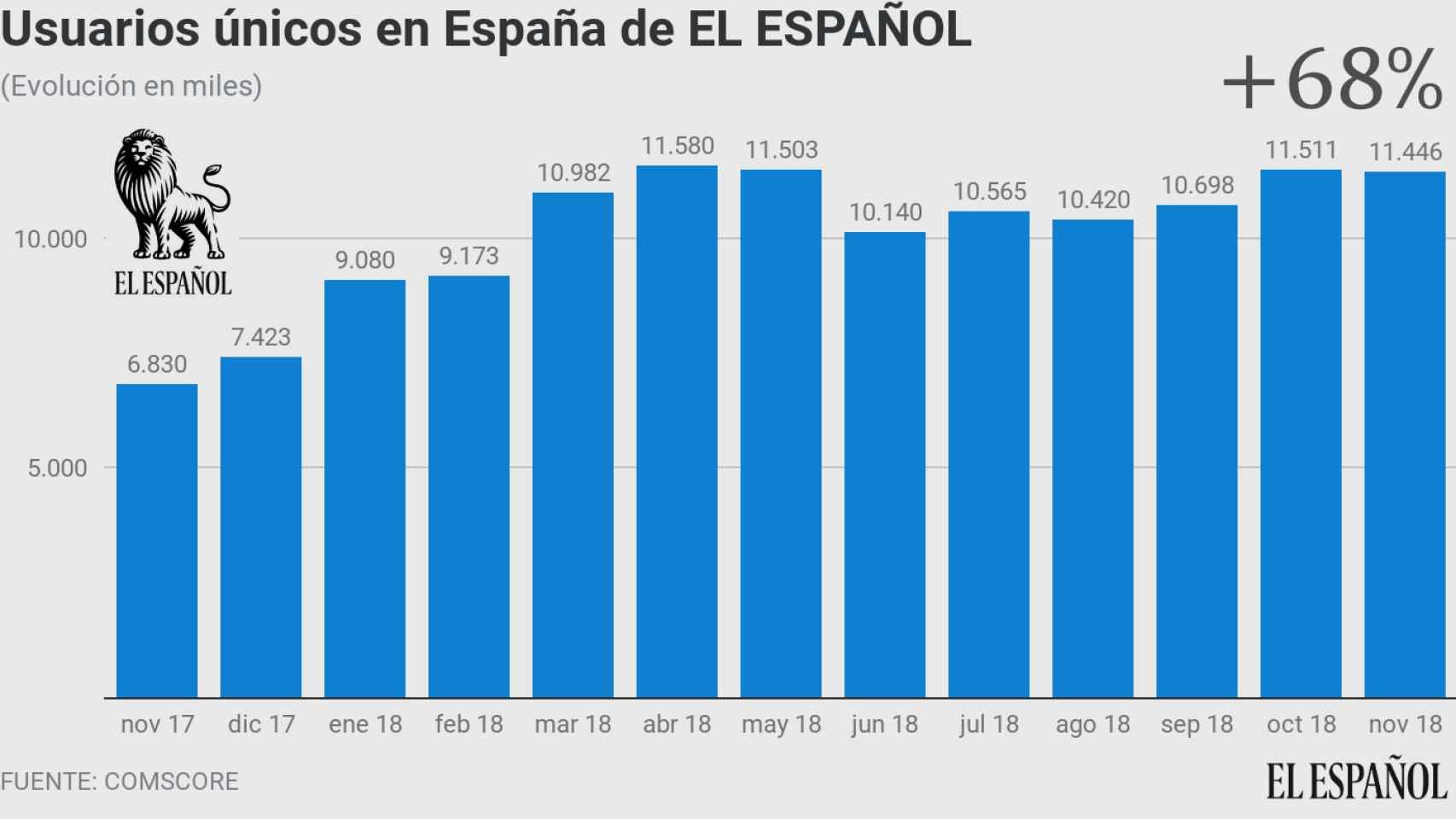 Evolución anual de las cifras de Comscore de EL ESPAÑOL.