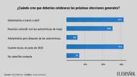 Dos de cada tres españoles piden adelantar las generales: un 31% ya y un 25% al superdomingo