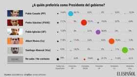 Rivera y  Sánchez empatan en las preferencias de los españoles para presidir el Gobierno