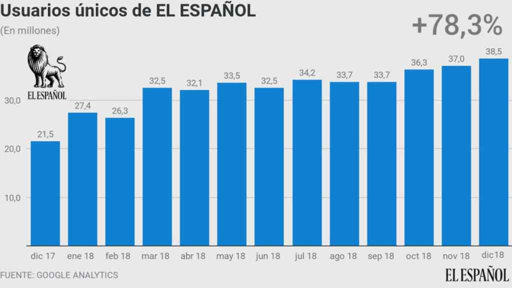 Evolución de usuarios únicos de EL ESPAÑOL durante el año 2018.
