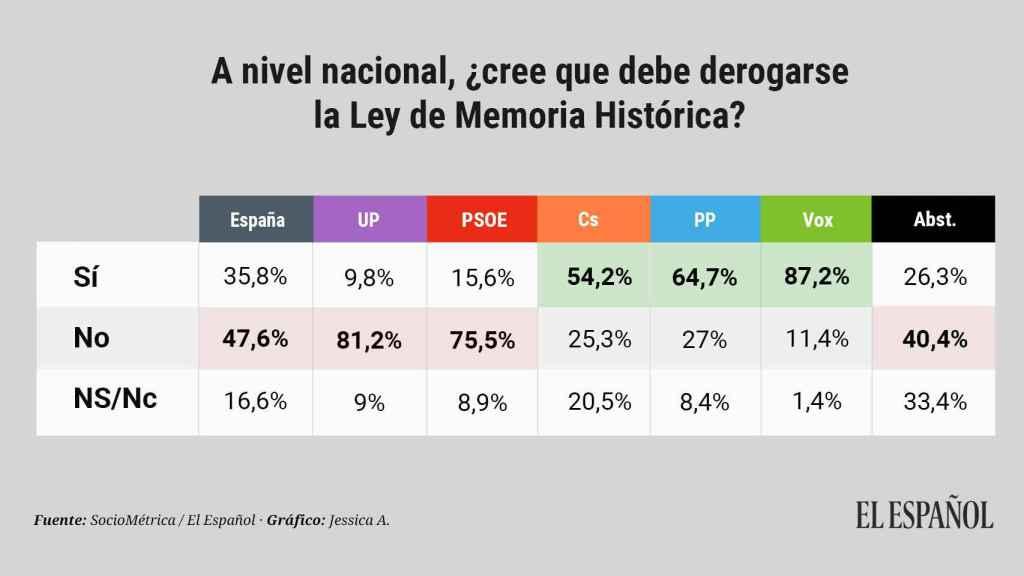 ¿Qué partidos apoyan la derogación de la ley de Memoria Histórica?