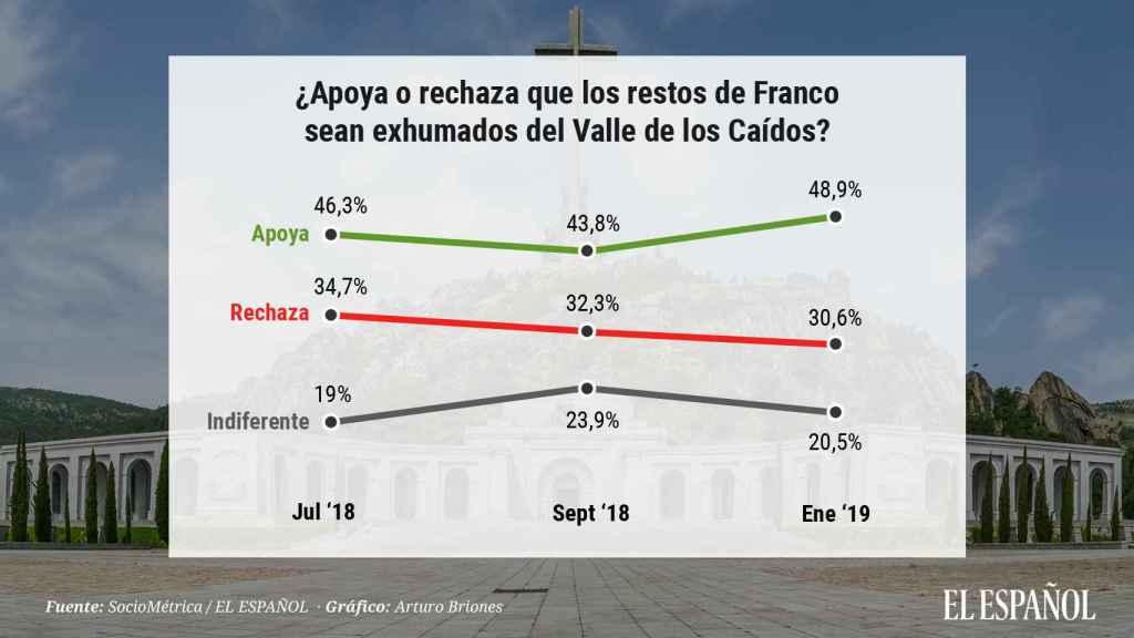 Evolución de los apoyos a la exhumación de Franco.