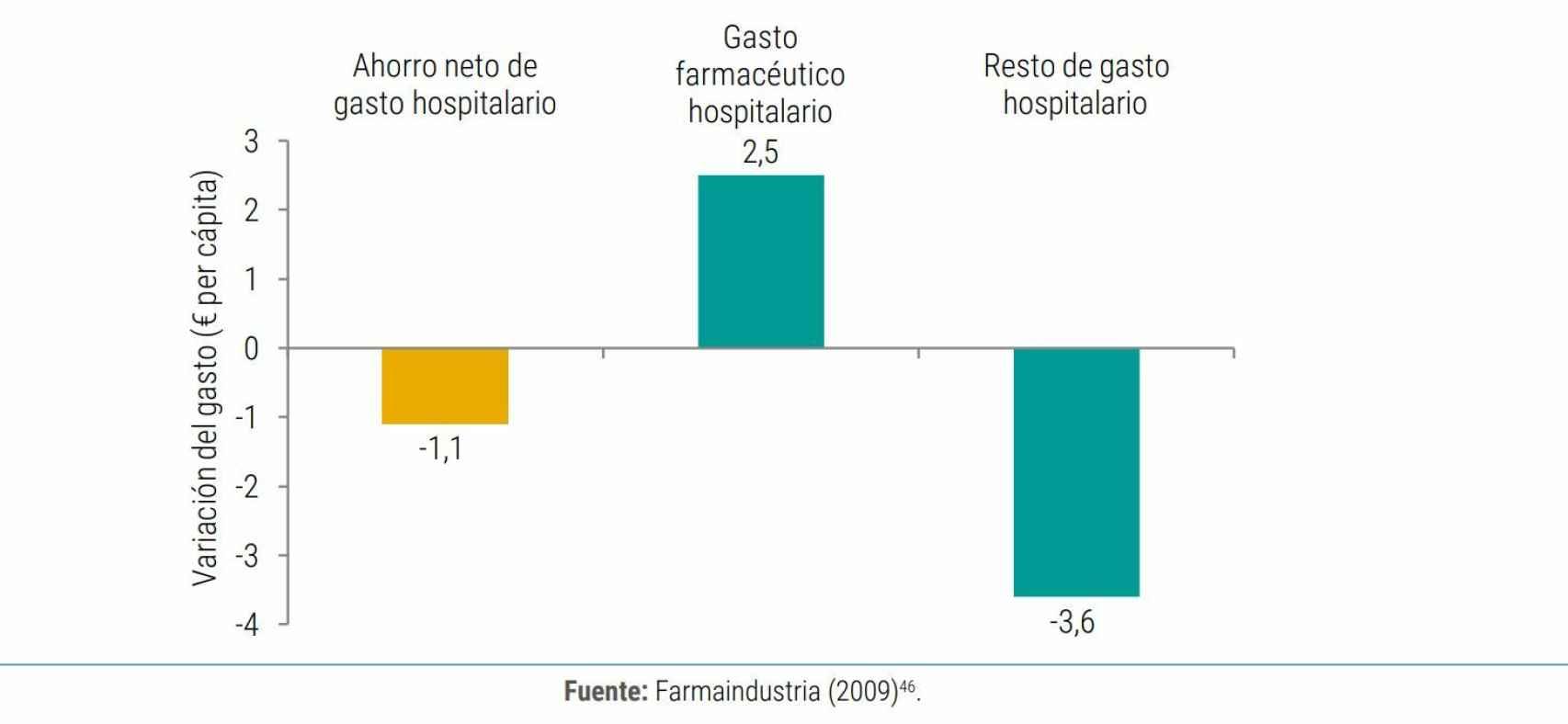 Efecto de un incremento del 10% en el gasto farmacéutico hospitalario per cápita en España entre 1999 y 2005.