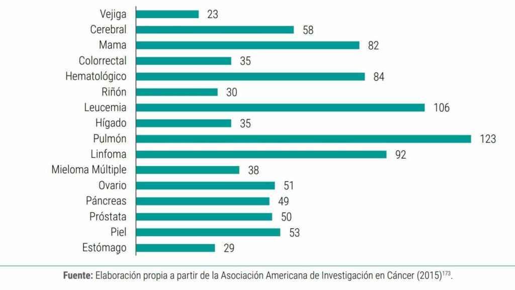 Número de fármacos en desarrollo según el tipo de cáncer durante el año 2015.