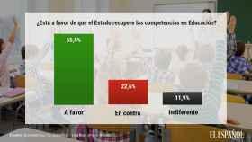 ¿Está a favor de que el Estado recupere las competencias en Educación?
