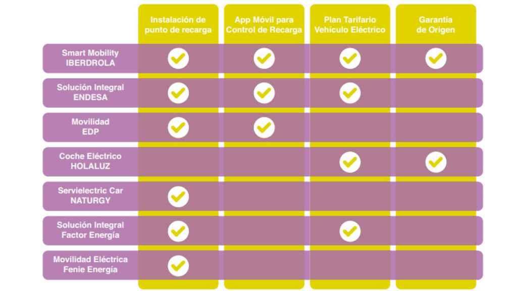 Productos y servicios ofrecidos por comercializadoras eléctricas.