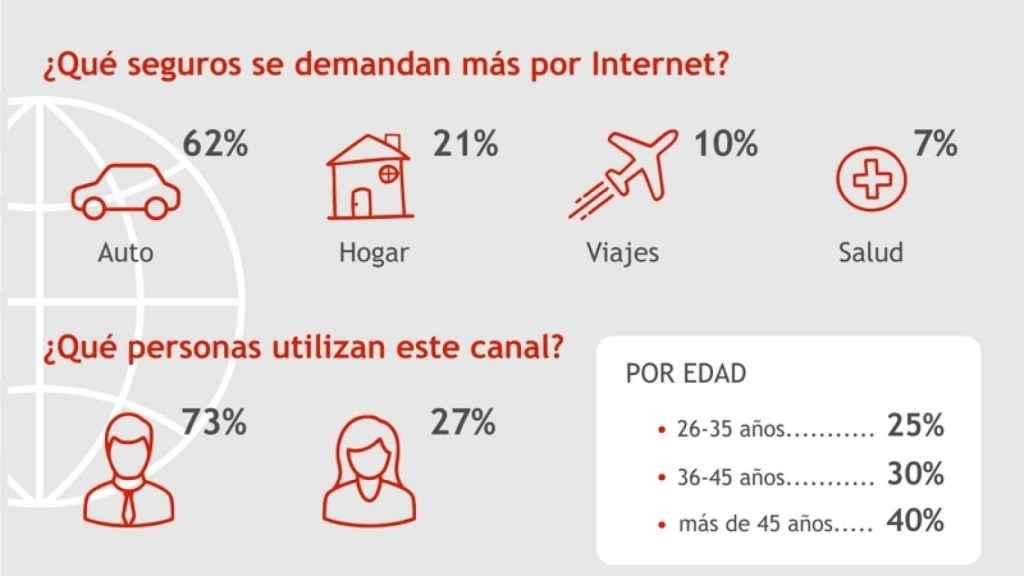 ¿Qué seguros se demandan más por Internet?