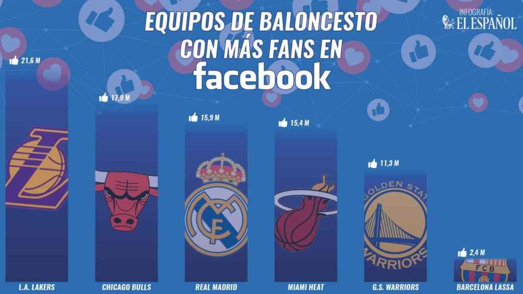 Los equipos de baloncesto con más seguidores en Facebook