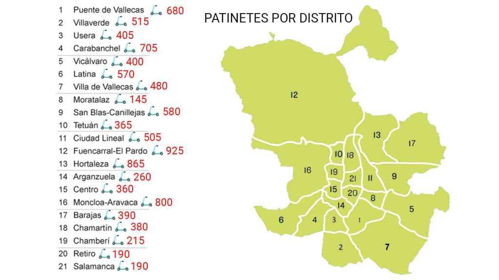Patinetes distribuidos por distritos.