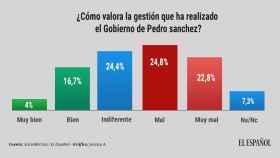 Casi la mitad de los españoles considera mala o muy mala la gestión de Sánchez al frente del Gobierno