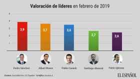 Sánchez supera por primera vez a Rivera como líder más valorado por sólo dos décimas