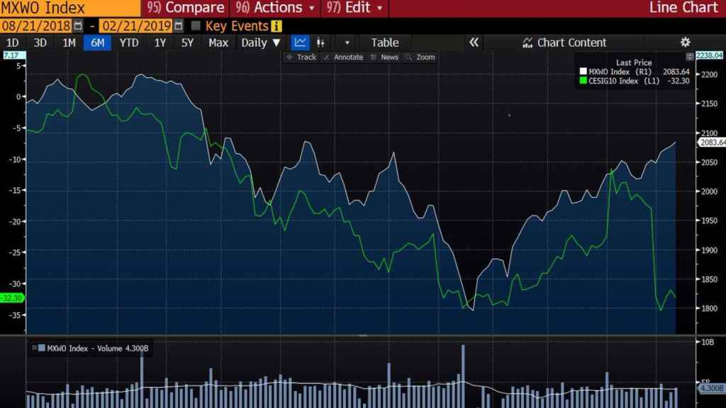 Global stocks vs Ec Surprise