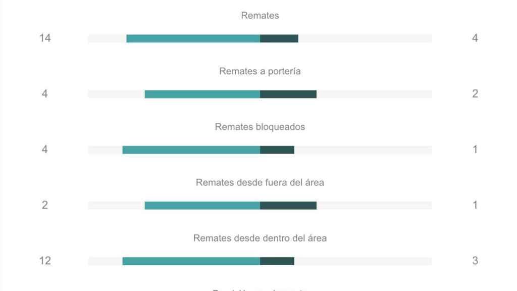 Las estadísticas de ataque del Real Madrid 0-3 FC Barcelona en Copa del Rey