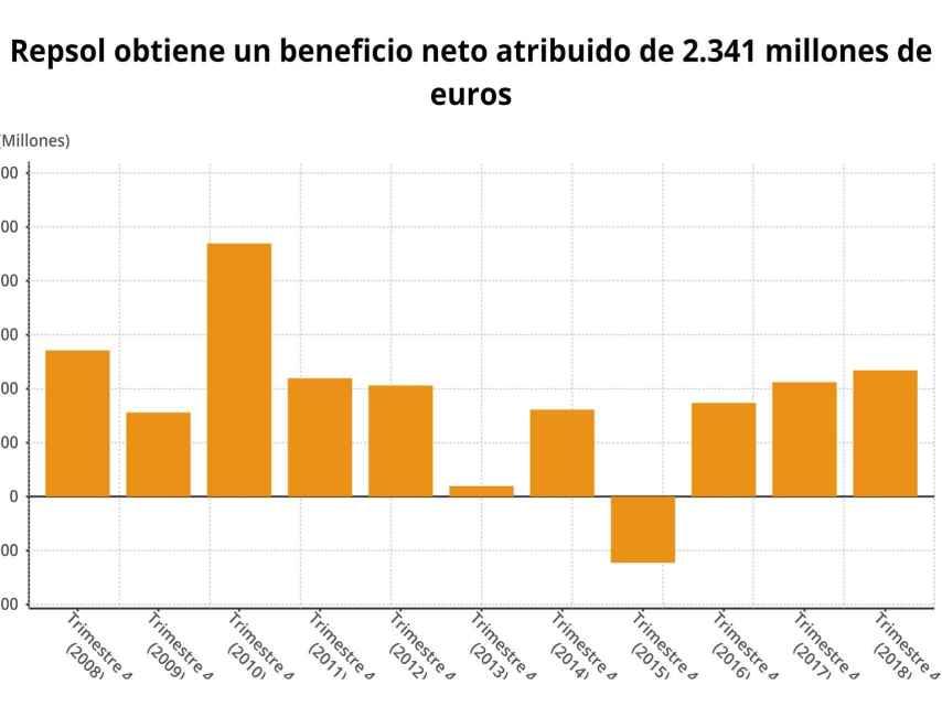 Gráfico del beneficio de Repsol en los últimos años