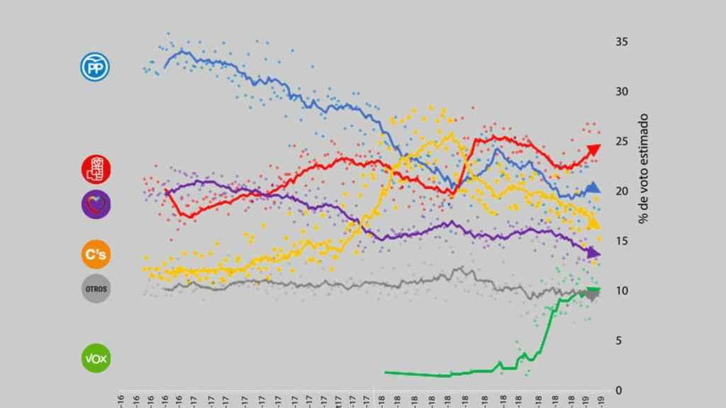 Situación de voto estimado a partir de la media de encuestas.
