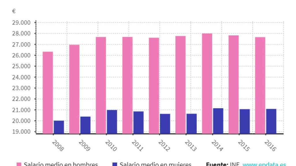 8-M: las cifras de la desigualdad en España