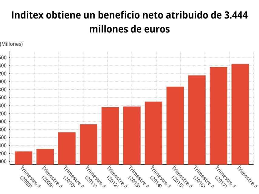 Gráfico del beneficio de Inditex en los últimos ejercicios