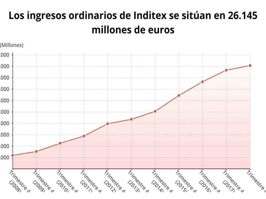Gráfico de los ingresos de Inditex en los últimos ejercicios