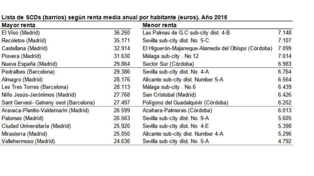 Estudio con los 15 barrios más ricos y más pobres de España publicado por el Instituto Nacional de Estadística (INE) en junio de 2018.