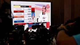 Pantalla de televisión con los primeros resultados electorales escrutados.