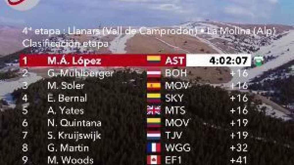 Clasificación 4ª etapa Volta Catalunya