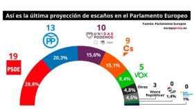 El PSOE ganaría las europeas y Ciudadanos y Vox bajan, según la Eurocámara