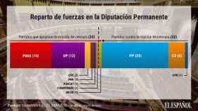 Bildu salvará con su voto determinante los decretos de los viernes sociales de Sánchez
