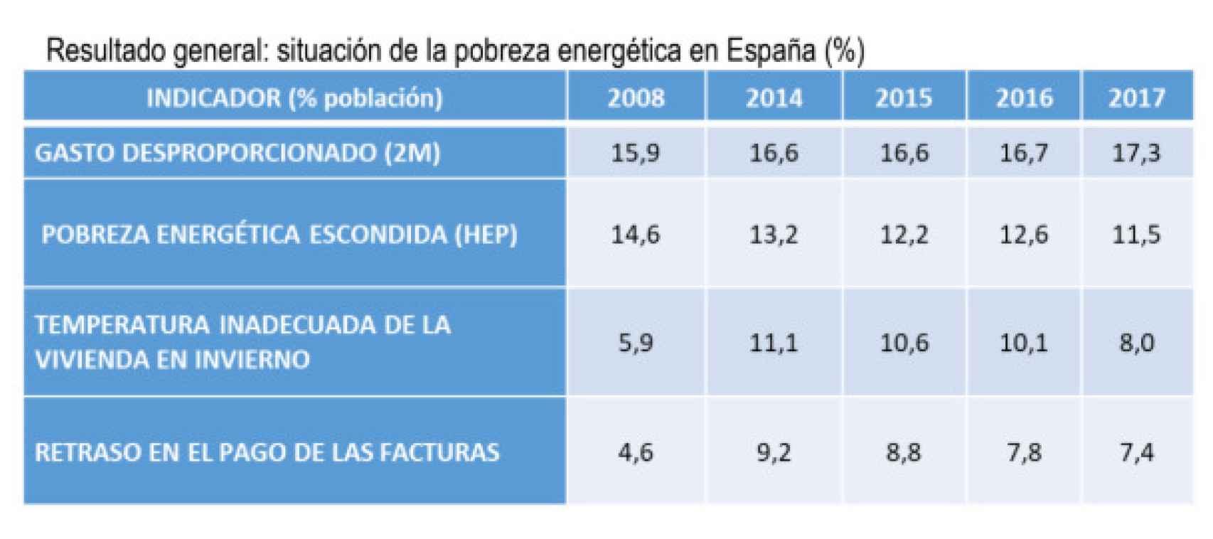 Pobreza energética en España.