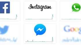Caída general de WhatsApp, Facebook, Instagram y Messenger