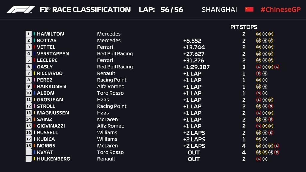 Clasificación del Gran Premio de China de la Fórmula 1 en 2019. Foto: Twitter (@F1)