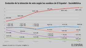 Evolución del voto según los sondeos publicados por este diario.