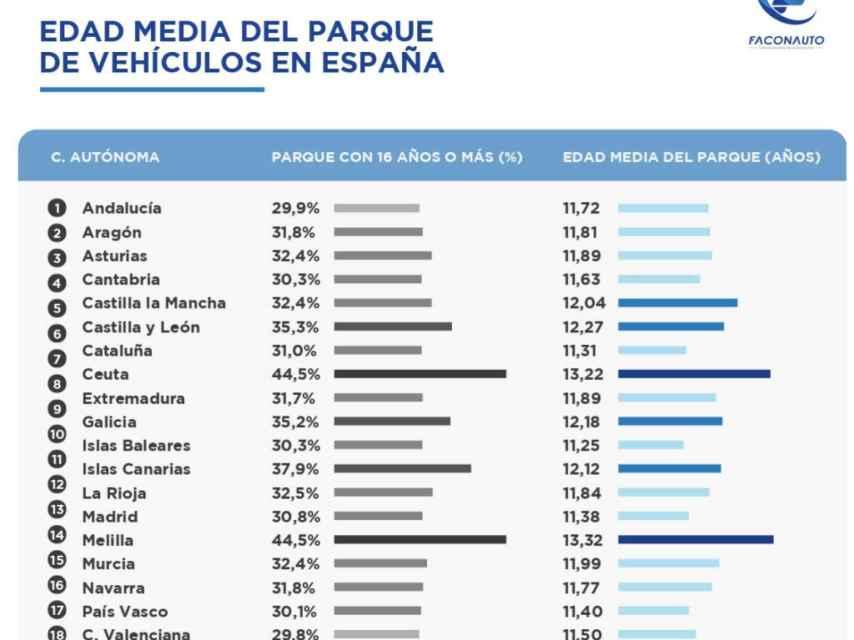 Edad media del parque de vehículos en España, por CC.AA.