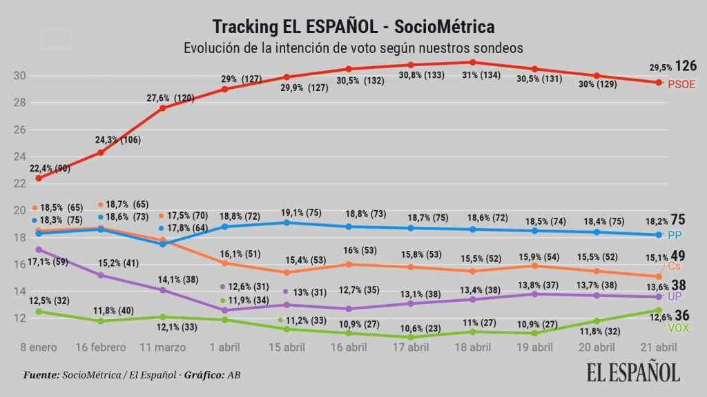 Bajada del PSOE y subida de Vox: último 'tracking' que la ley permite publicar a El Español