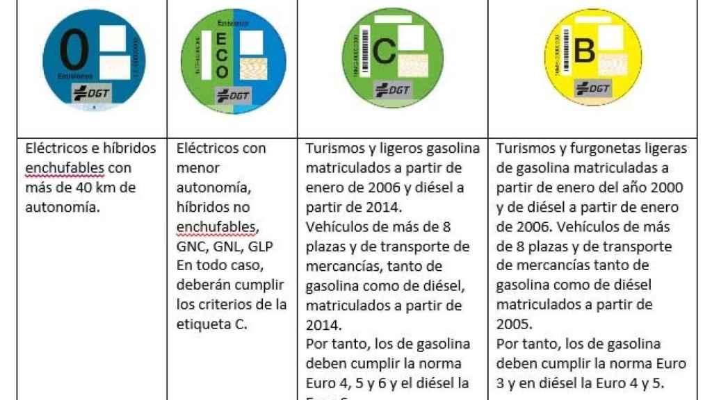 Las etiquetas de la DGT.