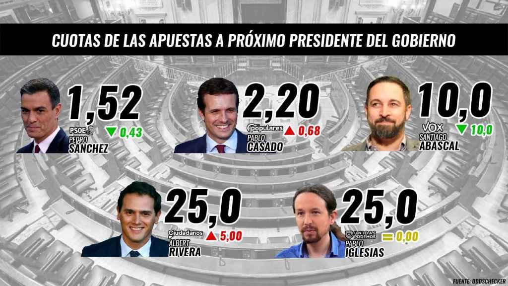 Apuestas al próximo presidente del Gobierno