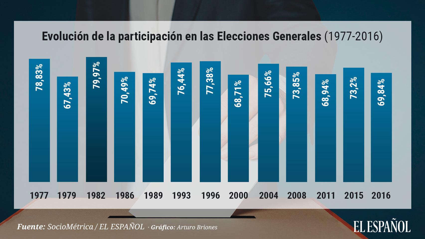 Evolución de la participación desde 1977 hasta hoy.